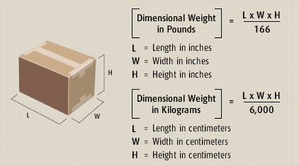 DIMENSIONAL WEIGHT = L*W*H / 166 (for some reason)
